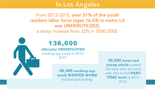 Statistics of Disconnected Youth in Los Angeles