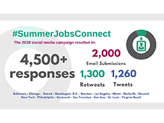 @CFEfund tweet about the total impact from their #SummerJobsConnect campaign, raising financial awareness and money skills in today's youth