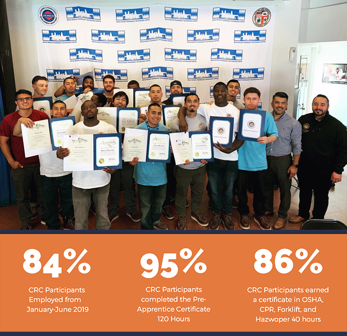Compass Rose Collaborative Re-Entry Program participants earn their certifications