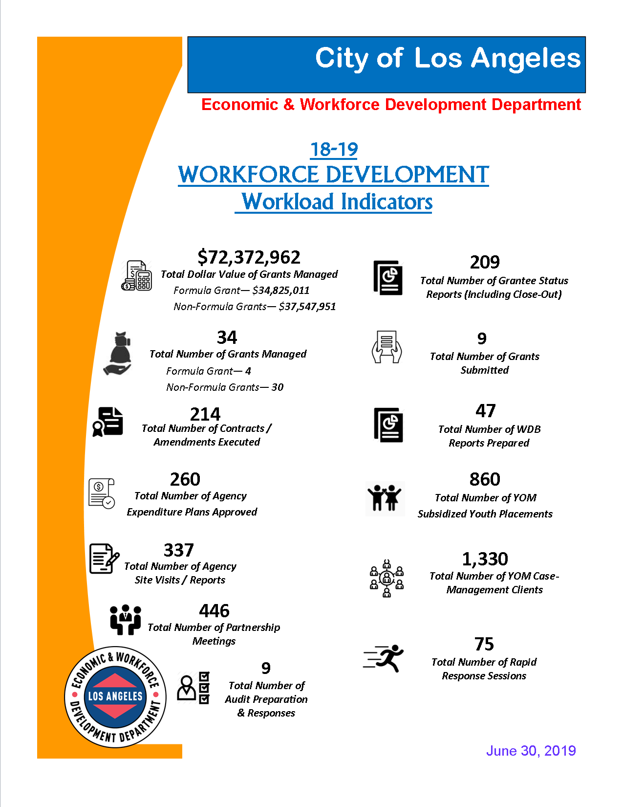 Report displaying program year 18/19 Workforce Workload Indicator Metrics